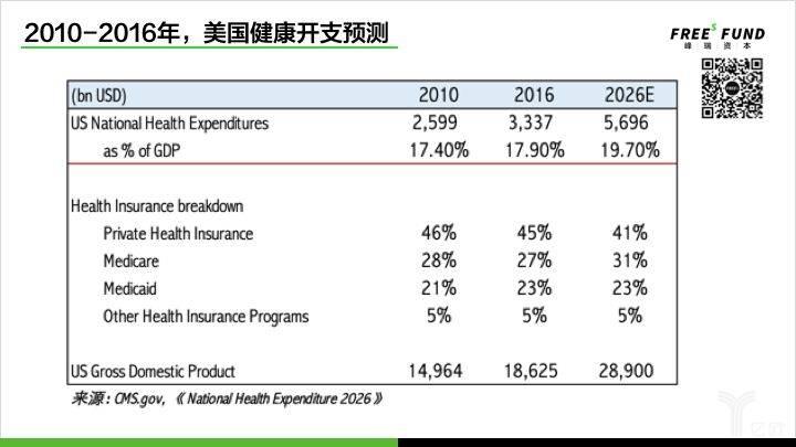 2010-2016年,美国健康开支预测.jpg