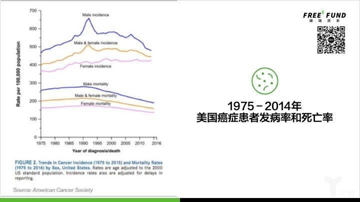 1975-2014年美国癌症患者发病率和死亡率.jpg