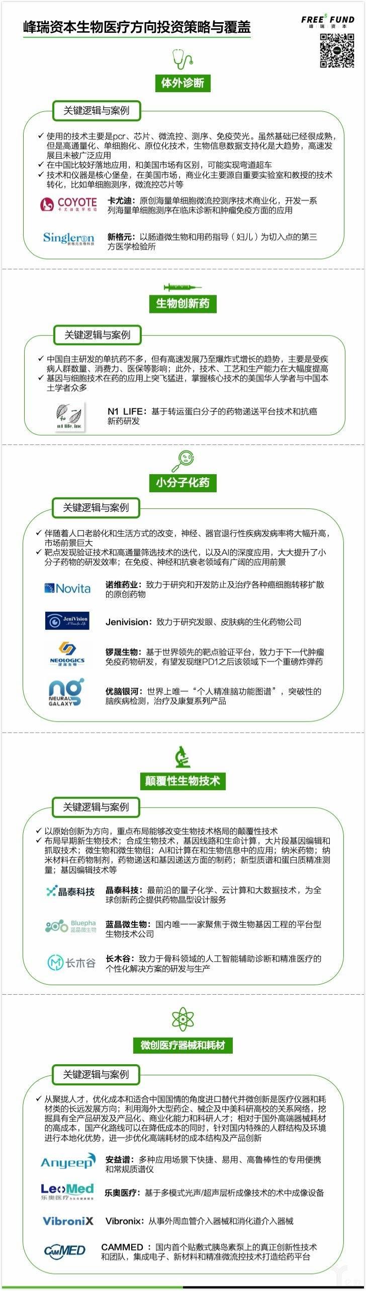峰瑞资本生物医疗方向投资策略.jpg