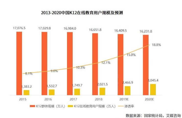 在线教育人口呈上升趋势