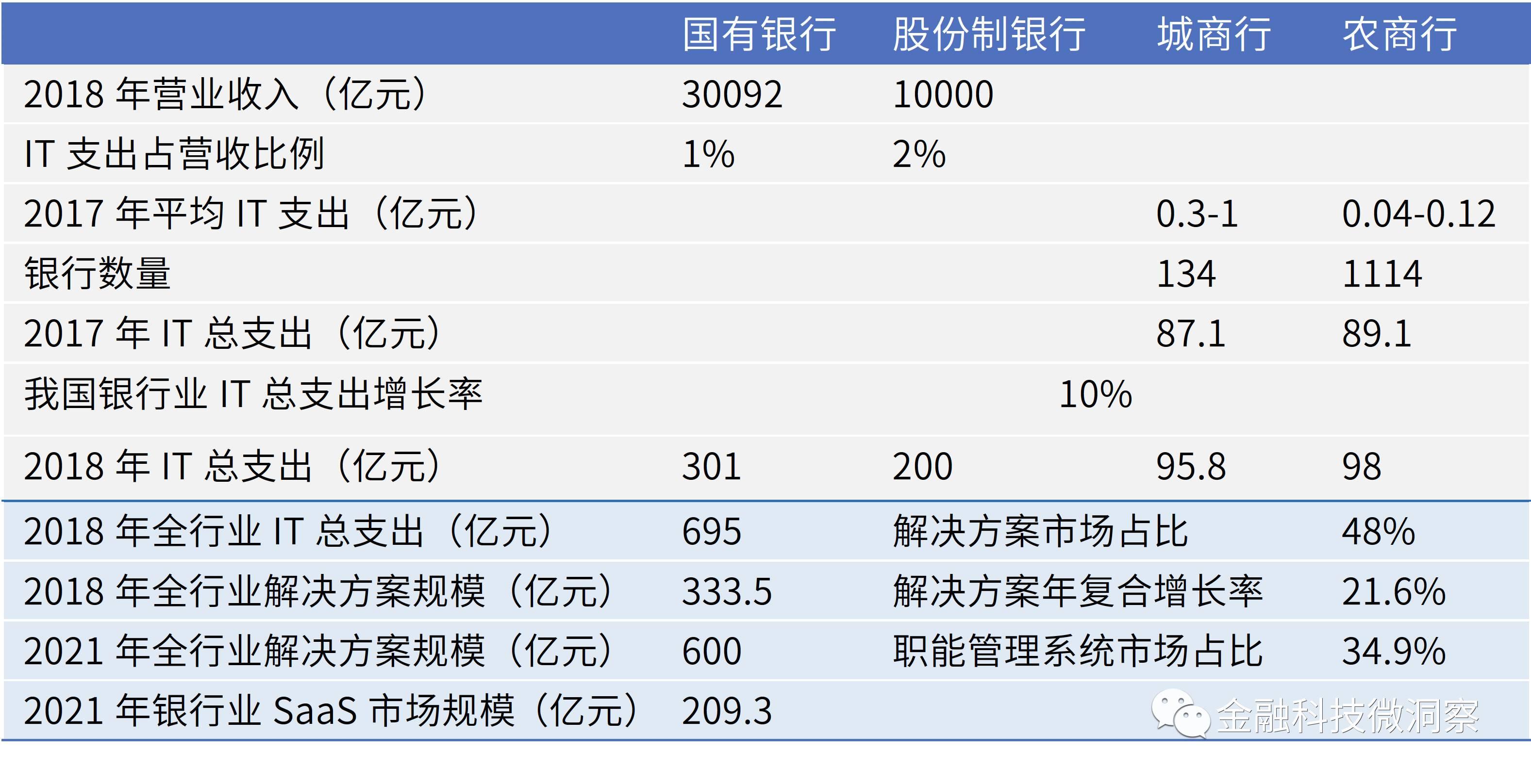 表 1:2021年银行业SaaS市场规模估计(支出法).jpg