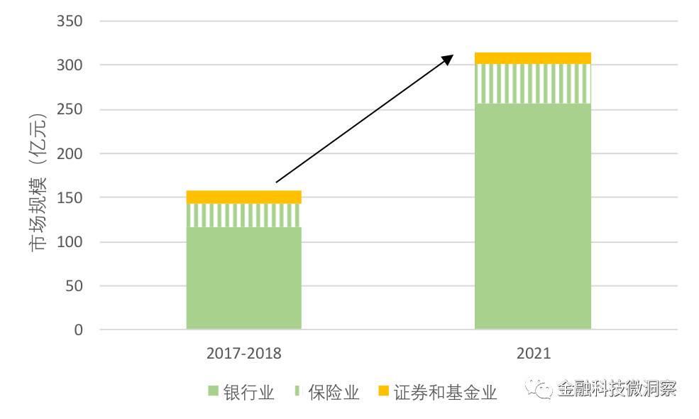 图 2:金融SaaS分行业市场规模对比(2017-2021).jpg