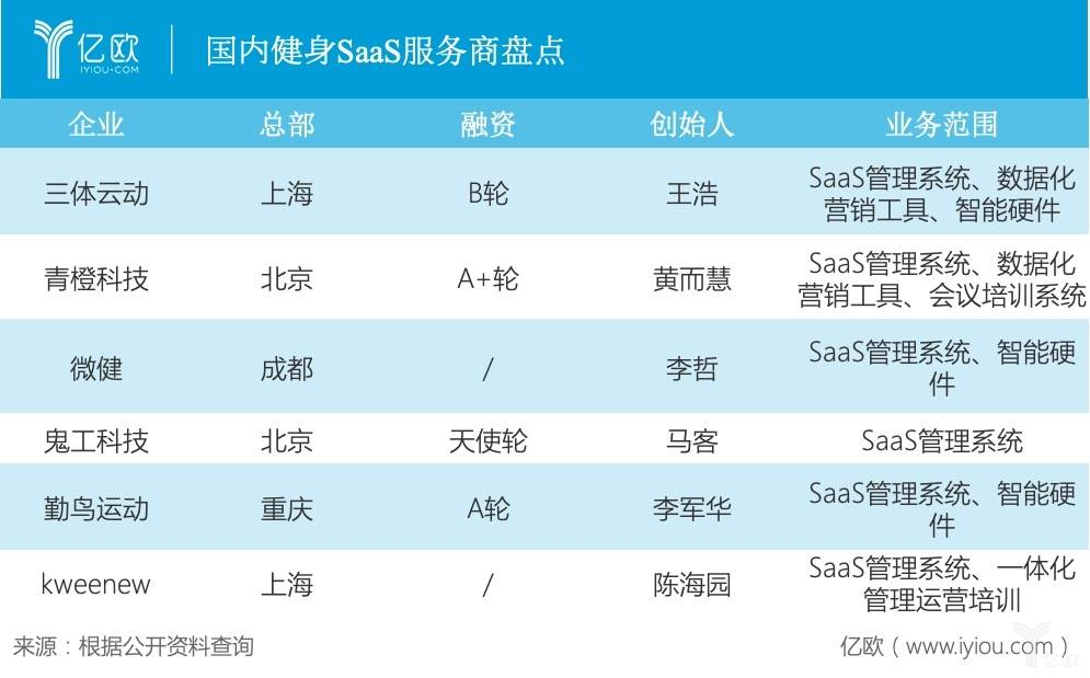国内健身SaaS服务商盘点
