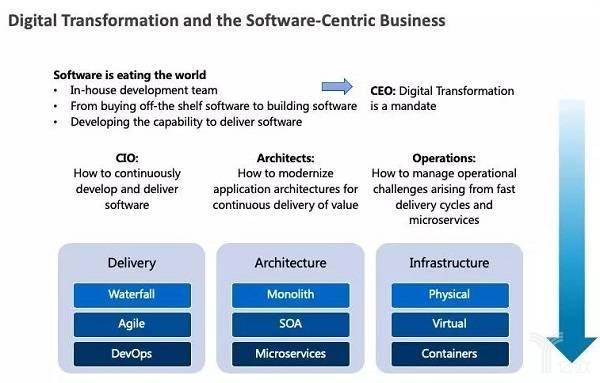 亿欧智库:数字化转型与以软件为中心的业务.jpg