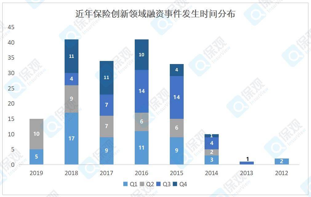 近期保险创新领域融资事件发生时间分布.jpg