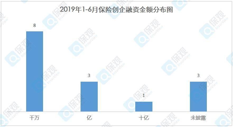 2019年1-6月保险创企融资金额分布.jpg