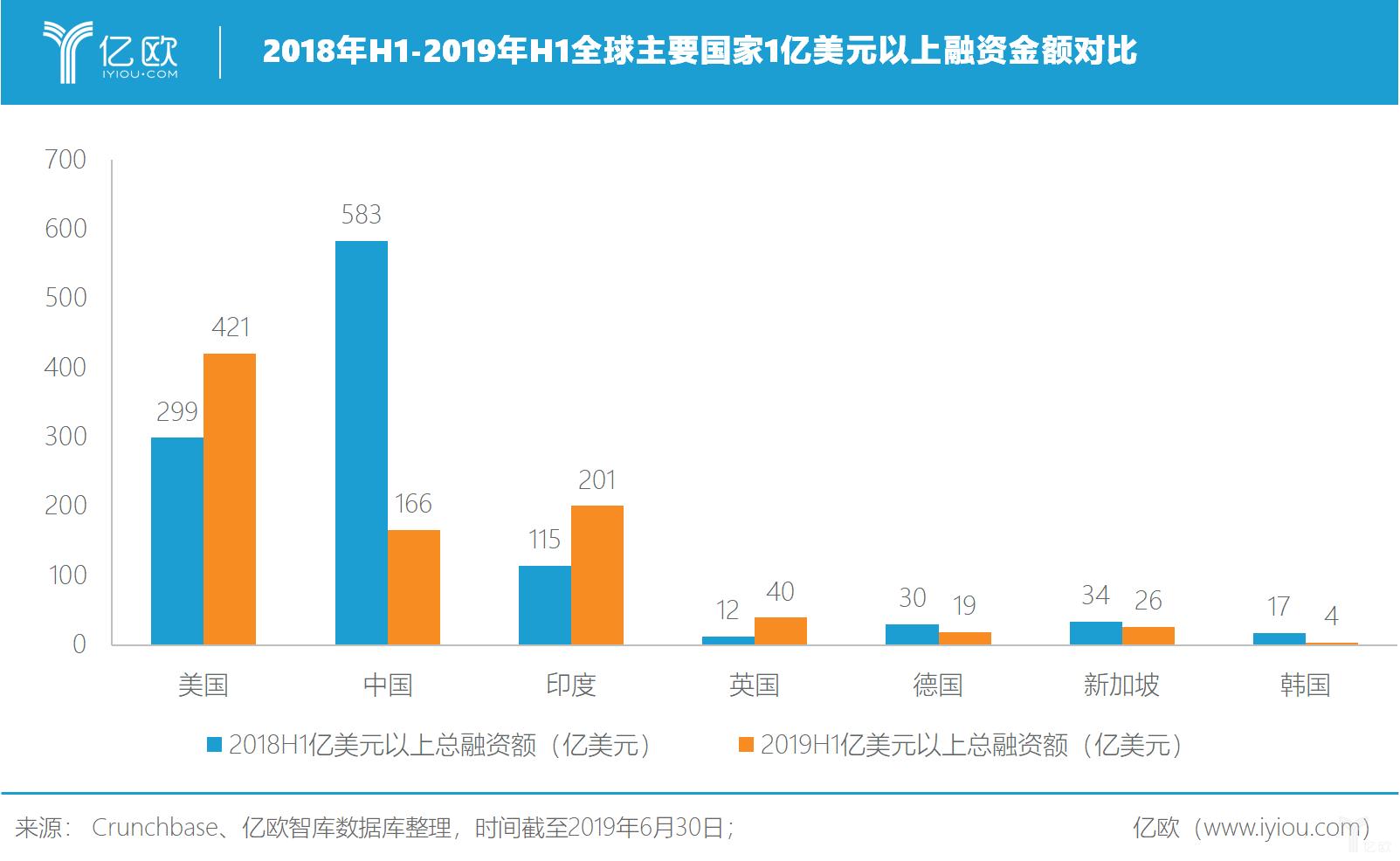 2018年H1-2019年H1全球主要国家1亿美元以上融资金融对比