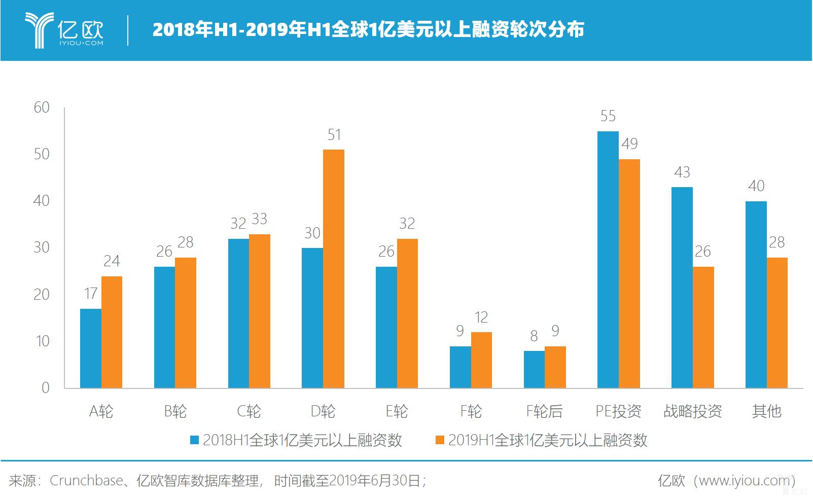 亿欧智库:2018年H1-2019年H1全球1亿美元以上融资轮次分布