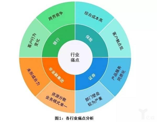 亿欧智库:各行业痛点分析.jpg
