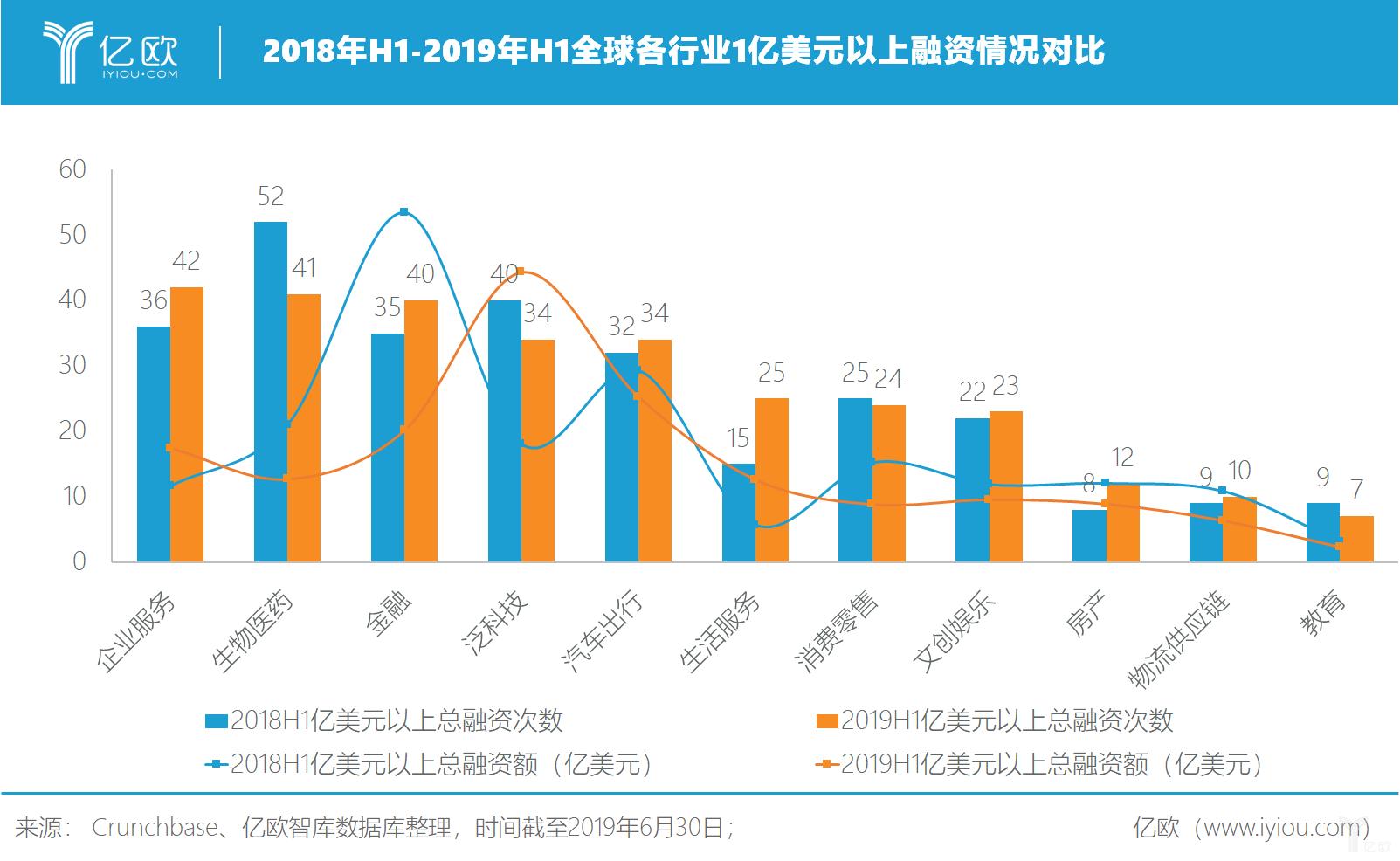 亿欧智库:2018年H1-2019年H1全球各行业1亿美元以上融资情况