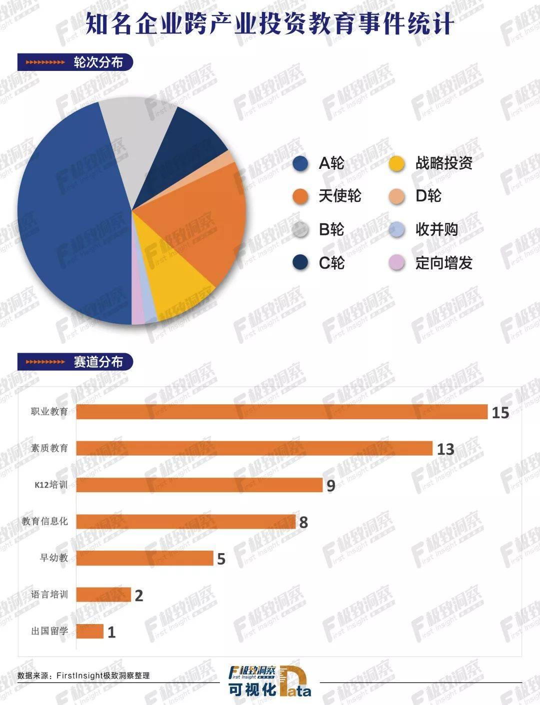 知名企业跨产业投资教育事件统计