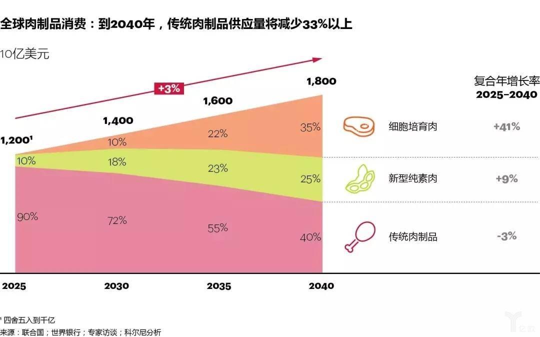 全球肉制品消费:到2040年,传统肉制品供应量将减少33%以上