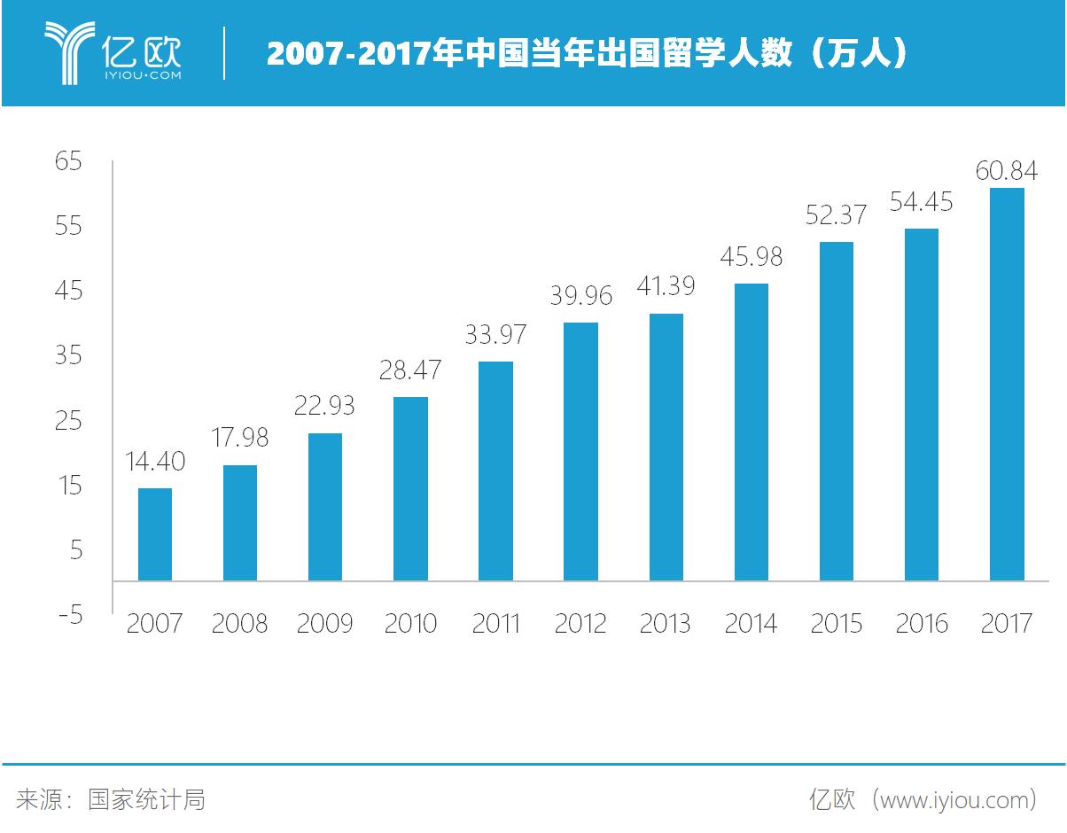 亿欧智库:2007-2017年中国当年出国留学人数(万人)