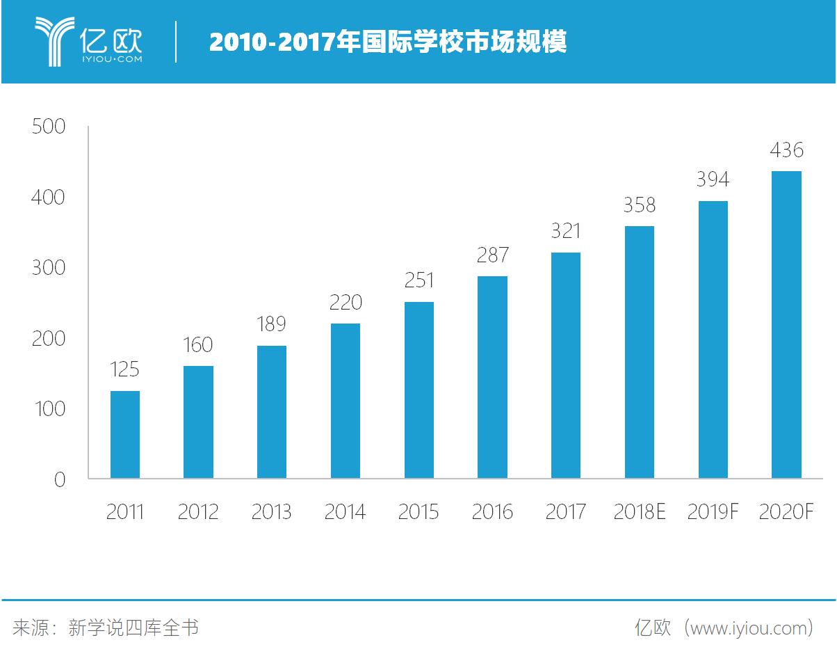 亿欧智库:2010-2017年国际学校市场规模(亿元)