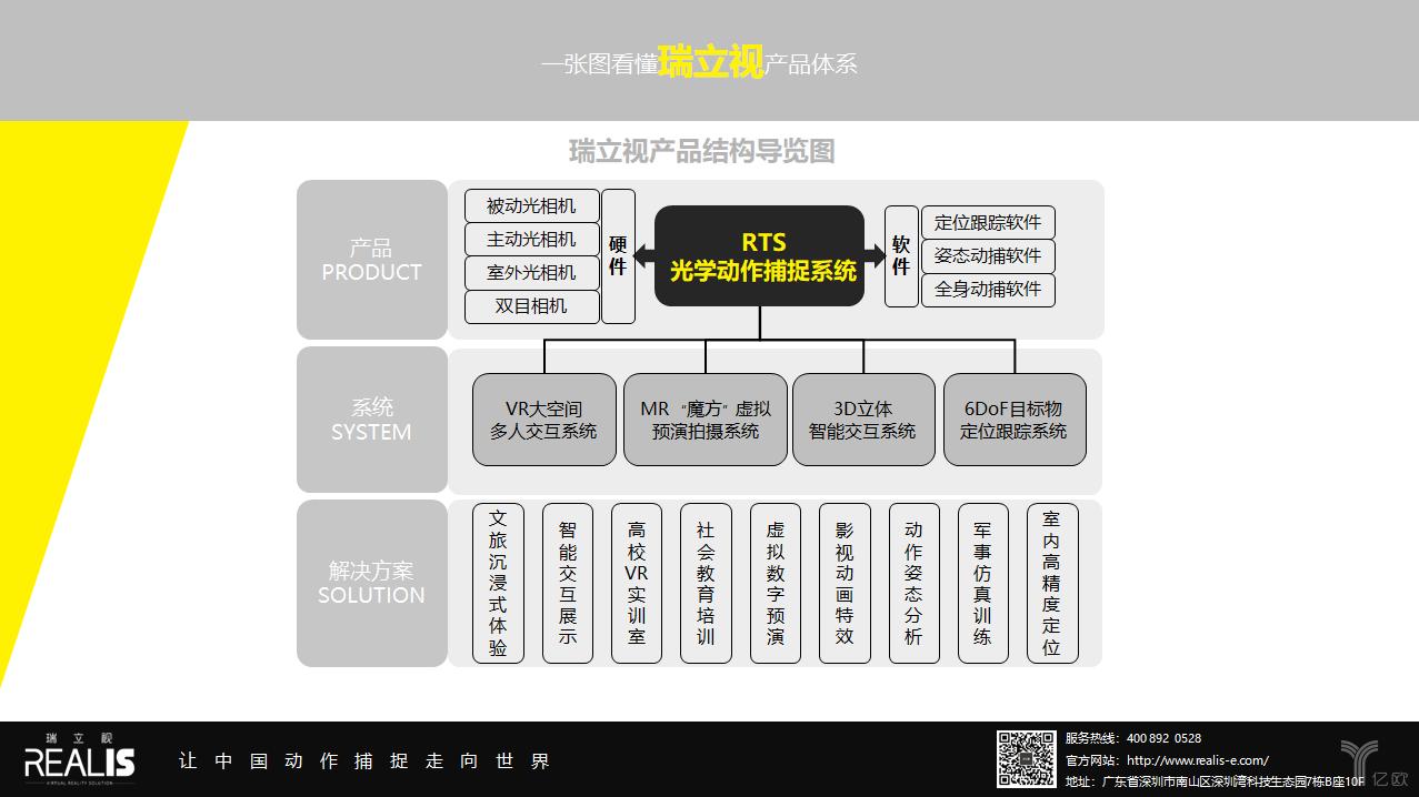 瑞立视产品结构图