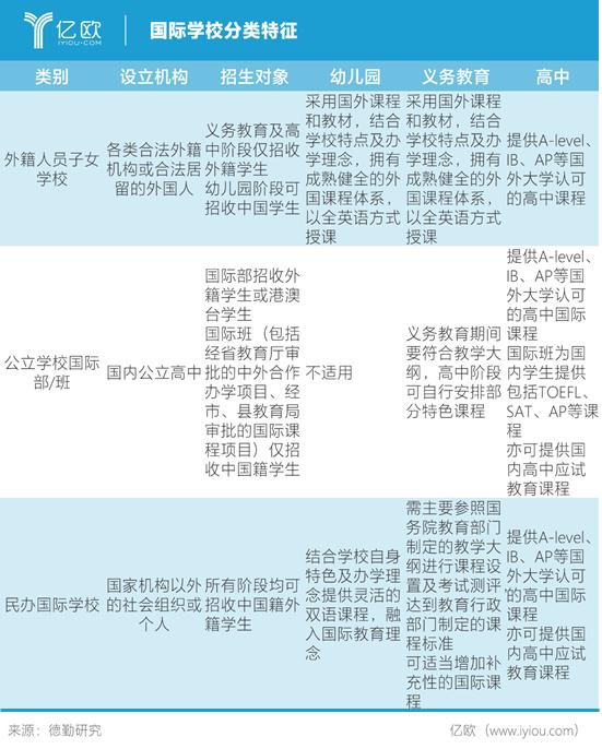 亿欧智库:国际学校分类特征