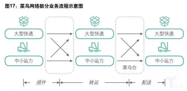 菜鸟网络部分业务流程示意图