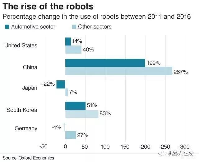 机器人增长