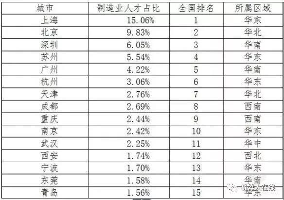 全国制造业人才分布排名TOP15