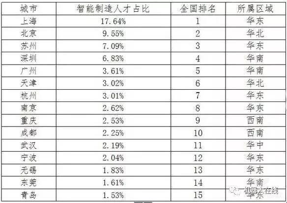 全国智能制造业人才分布排名TOP15