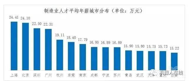 制造业人才平均年薪城市分布