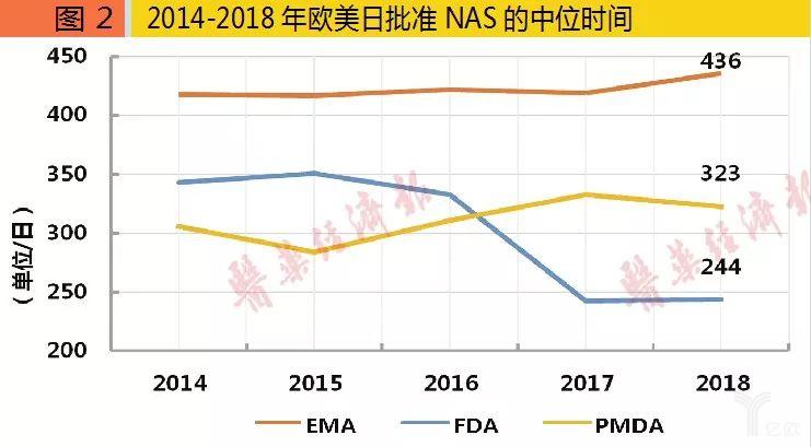 2014-2018年欧美日批准NAS的中位时间.png