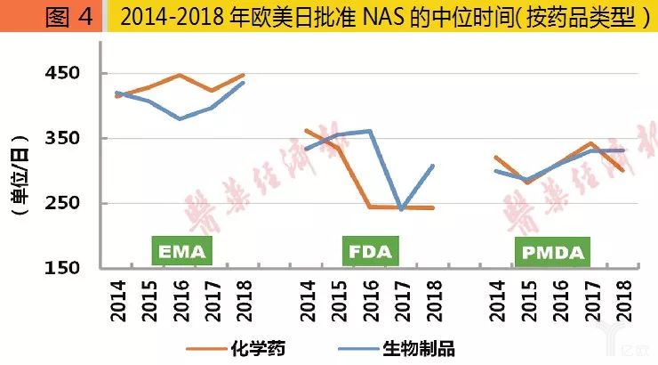 2014-2018年欧美日批准NAS的中位时间(按药品类型).png