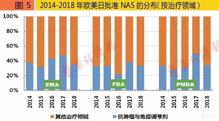 2014-2018年欧美日批准NAS的分布(按治疗领域).png