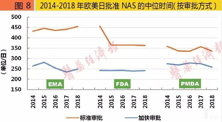 2014-2018年欧美日批准NAS的中位时间(按审批方式).png