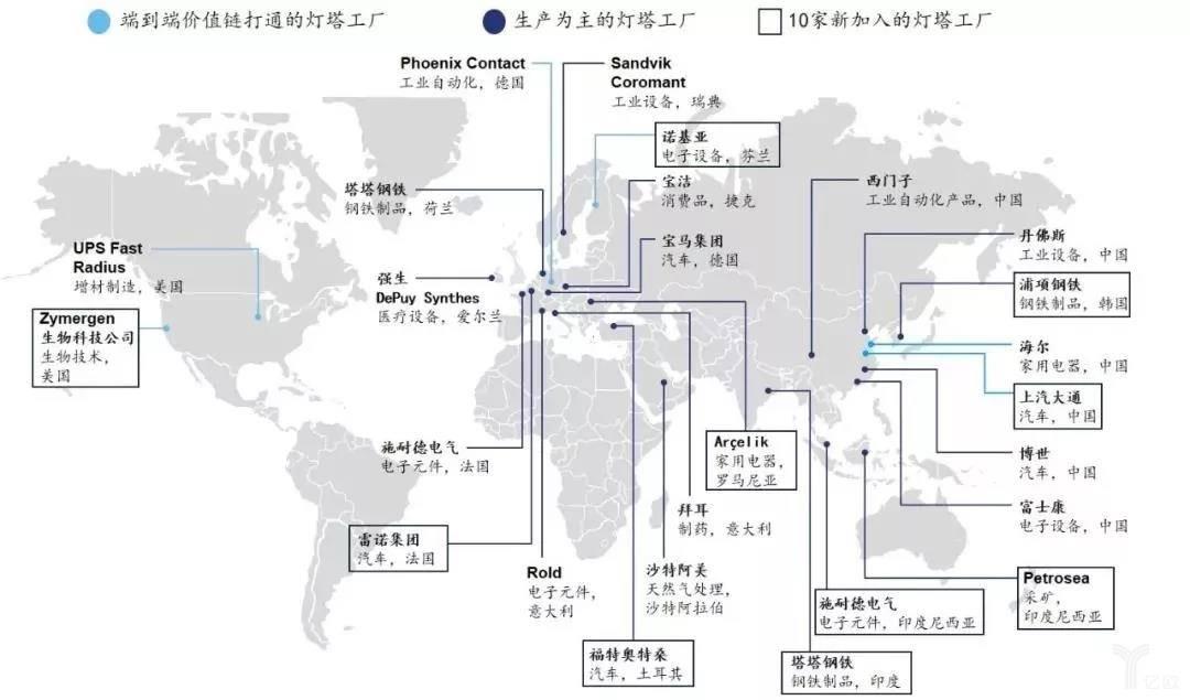 全球灯塔工厂网络