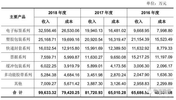 天元集团主营业务收入、成本按产品类别列示