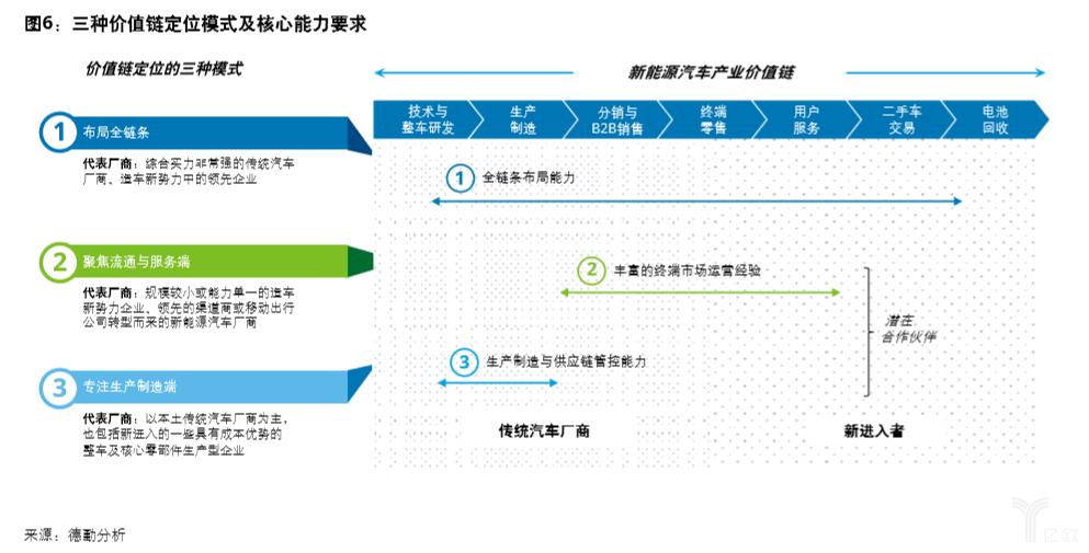 三种价值链定位模式.png