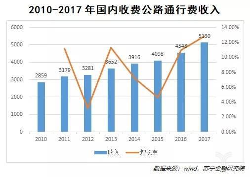 2010-2017国内收费公路通行费收入