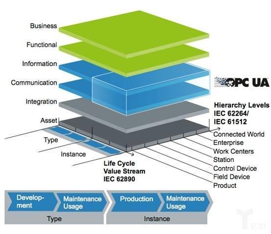 工业4.0架构RAMI与通讯