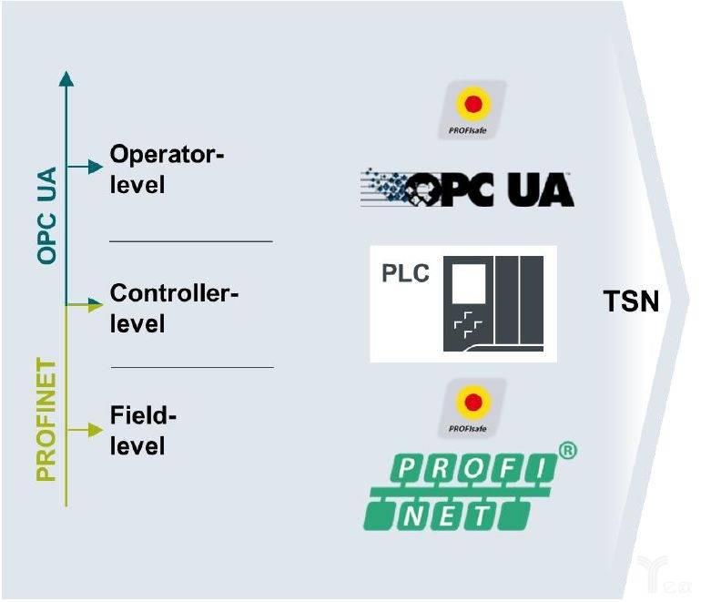 基于TSN强化工业通讯(来源:西门子)