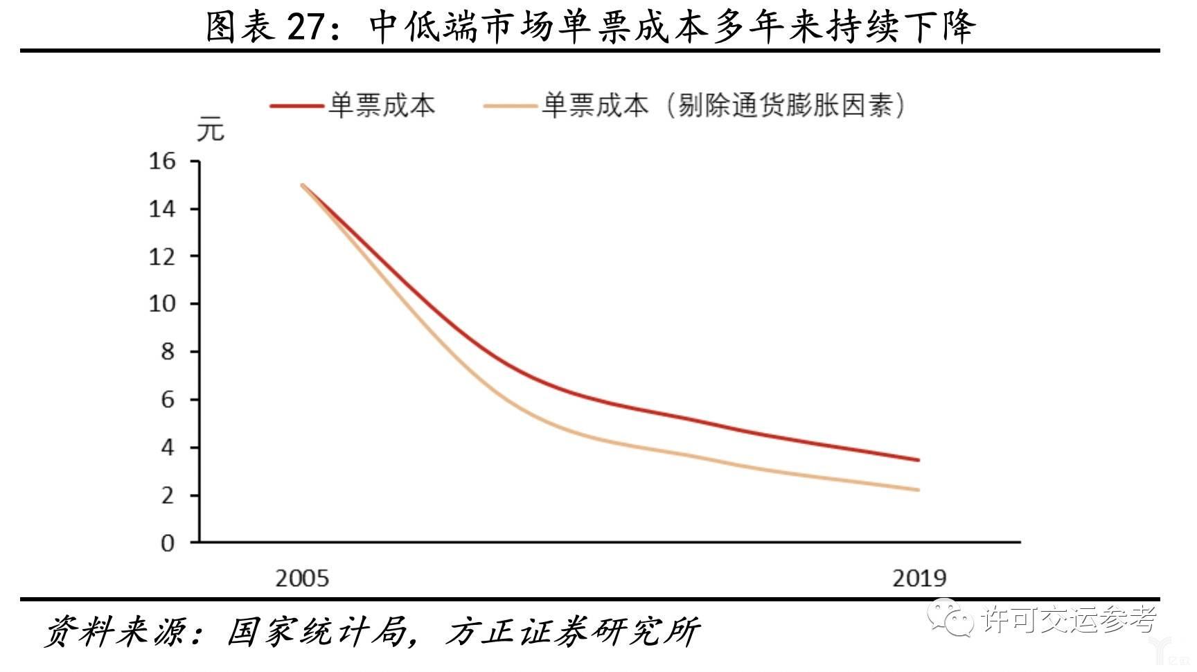 中低端市场单票成本多年来持续下降
