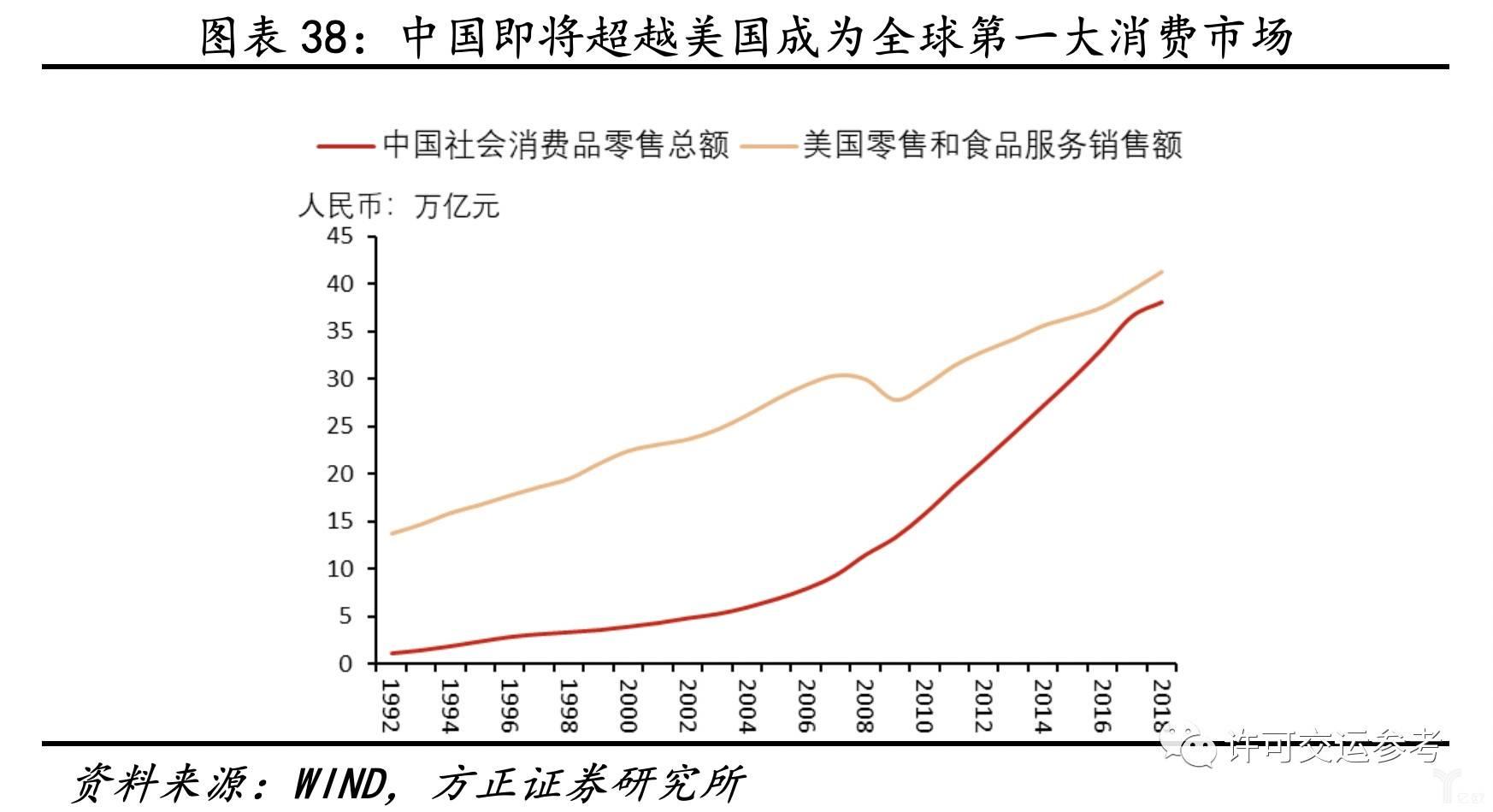 中国即将超越美国成为全球第一大消费市场