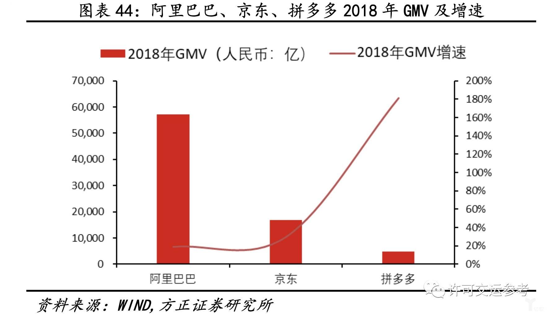 阿里、京东、拼多多2018年GMV及增速