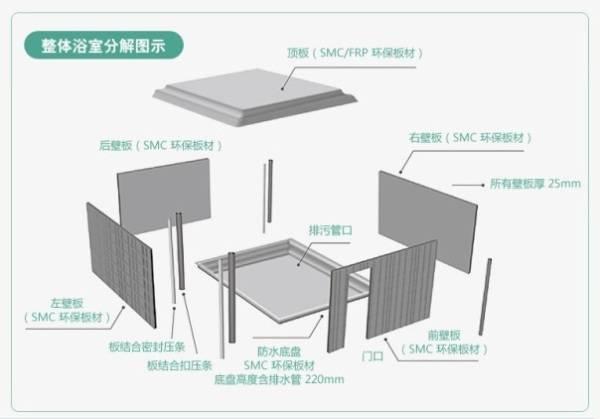 整体卫浴结构分解图
