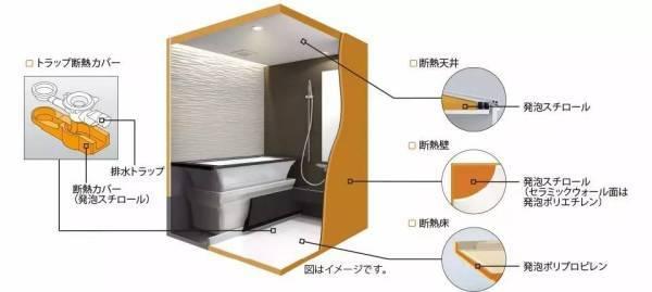 拥有中空断热层设计的整体卫浴剖面图