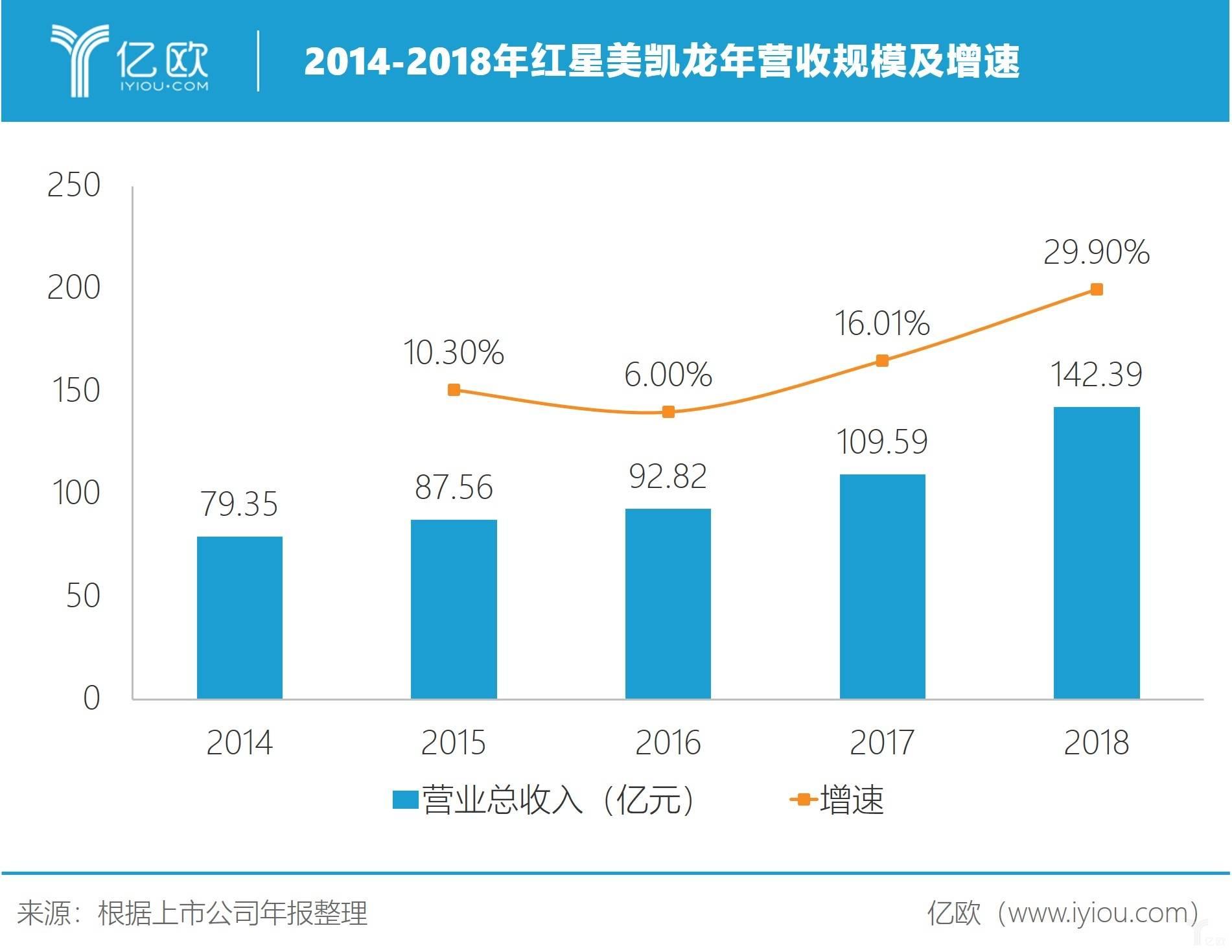 2014-2018年红星美凯龙年营收规模及增速