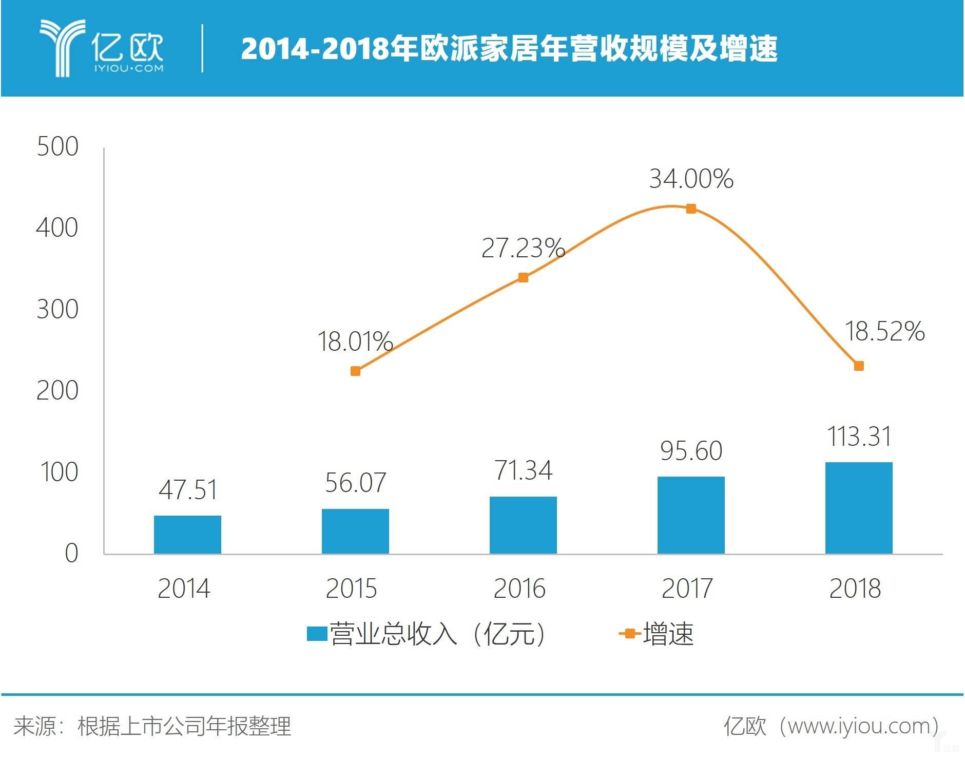 2014-2018年欧派家居年营收规模及增速