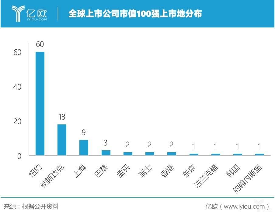 全球上市公司市值100强上市地分布