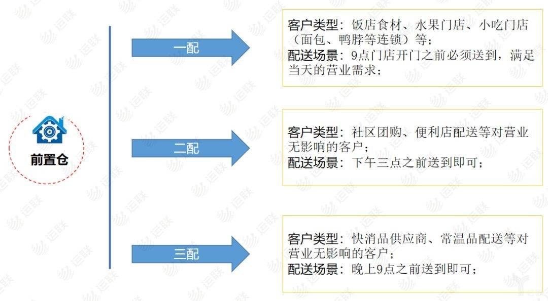 前置仓客户类型
