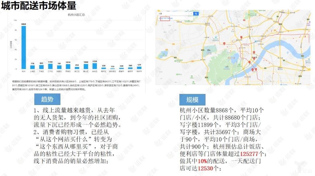 城市配送市场体量