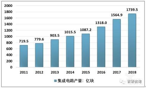 2011-2018年我国集成电路产量走势图