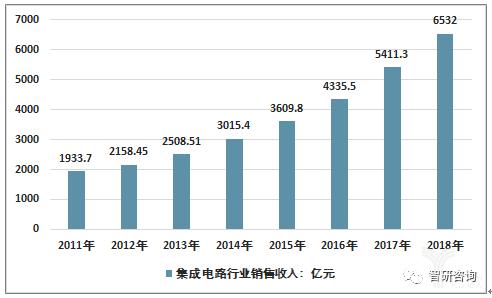 2011-2018年我国集成电路制造行业销售收入走势图