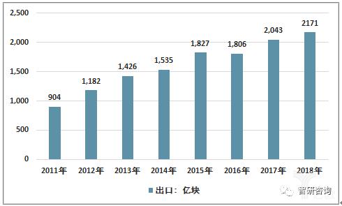 2011-2018年中国集成电路行业出口情况