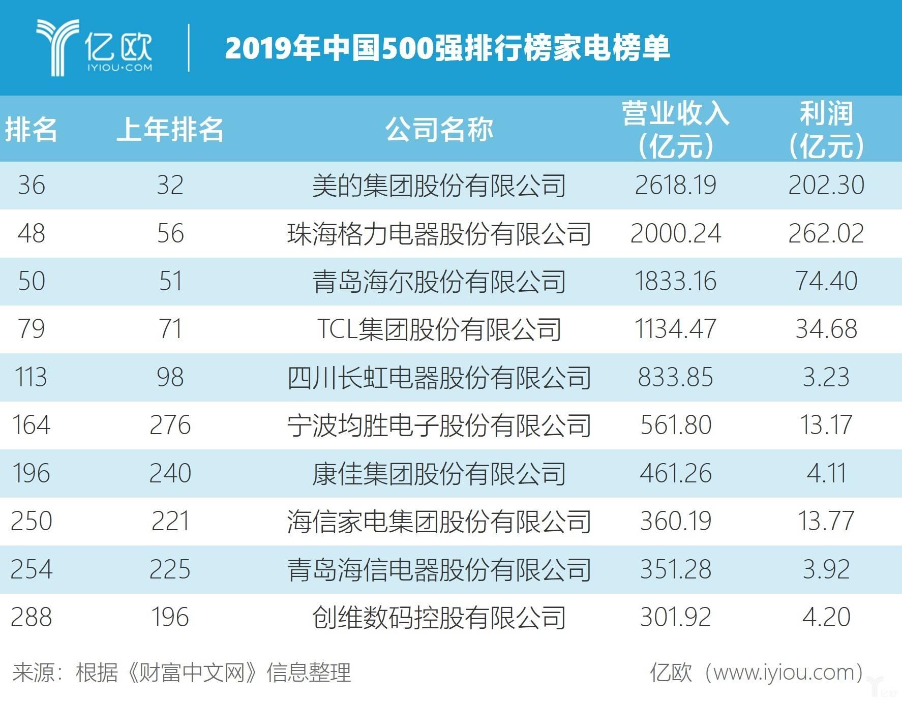 2019年中国500强排行版家电榜单