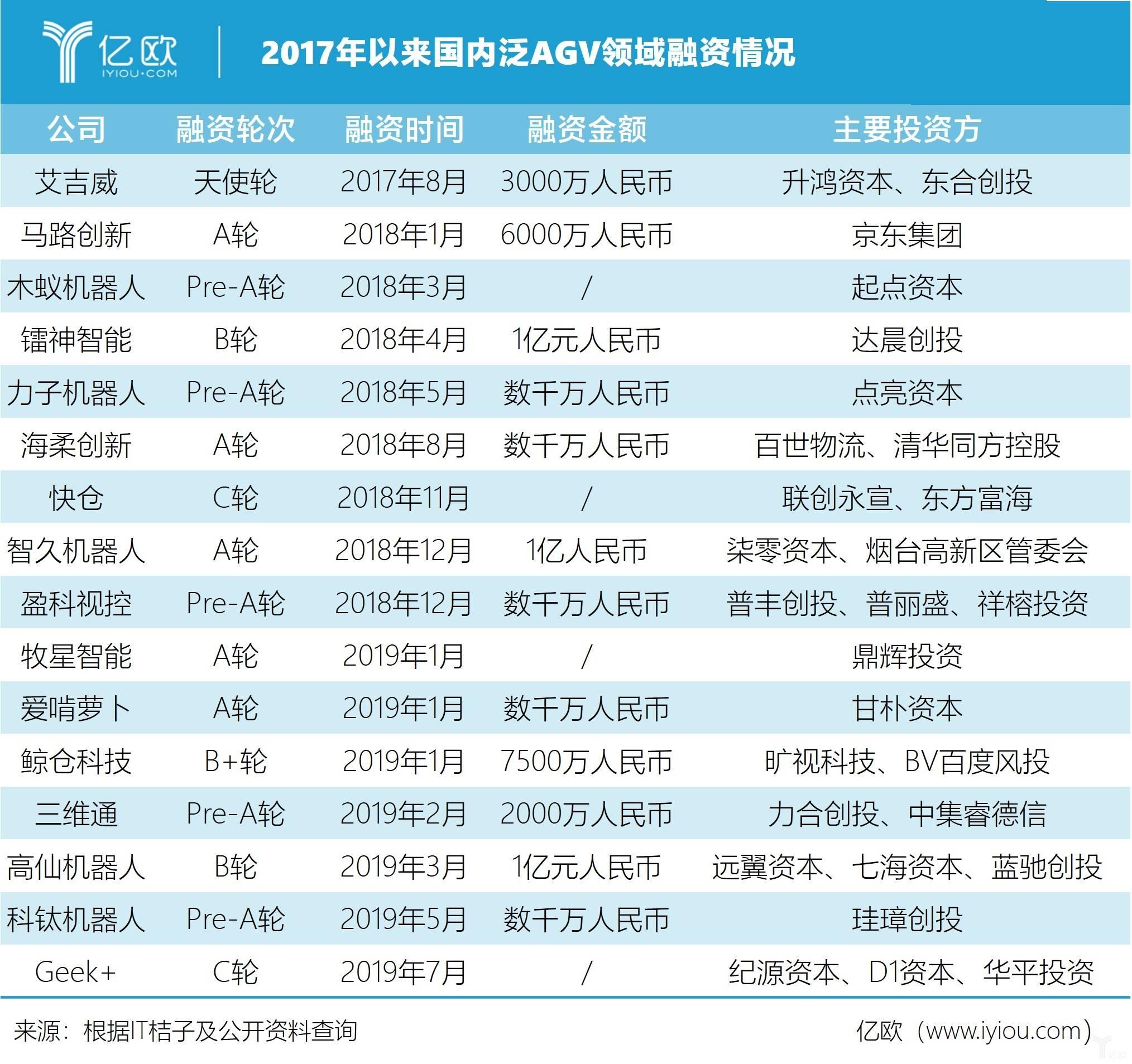 2017年以来国内泛AGV领域融资情况